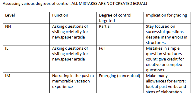 OPI grammar assessment at each level all mistakes are not created equal